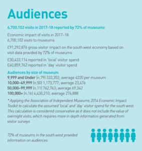 Screenshot of Audiences data summary